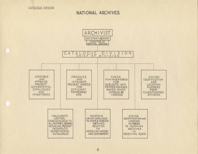 RG 64, P 39, file 051-46 - 8 - Catalogue Division Org. Chart, Dec. 1935